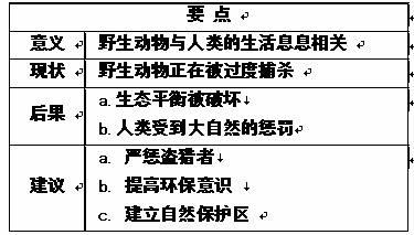 高中英语提纲作文试题列表 高中英语书面表达图片